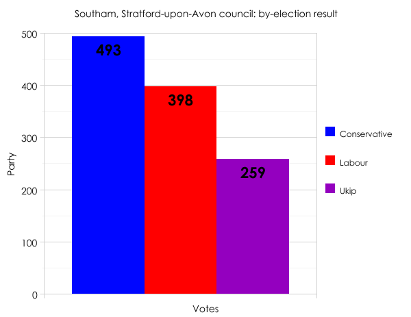 Southam by-election result