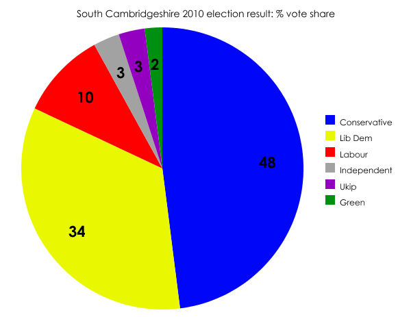 South Cambridgeshire result, 2010