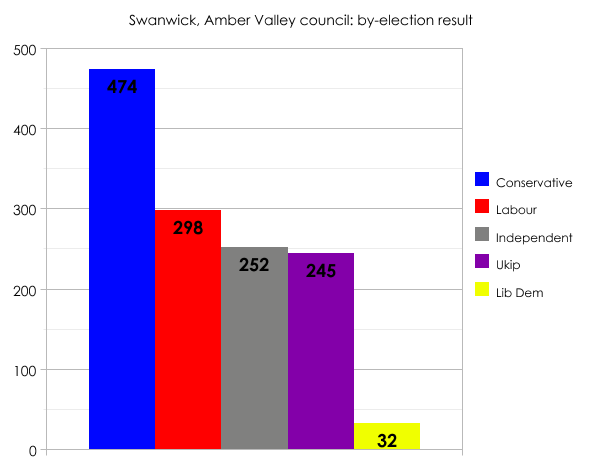 Swanwick by-election result