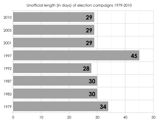 Unofficial campaign length 1979-2010