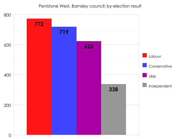 Barnsley by-election