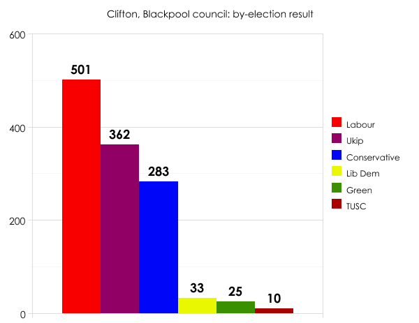 Blackpool by-election result