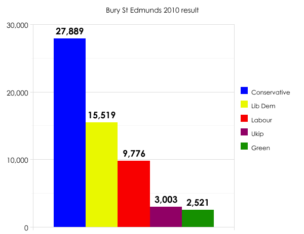 Bury St Edmunds 2010 result