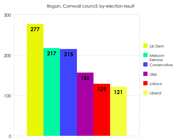 Illogan by-election result