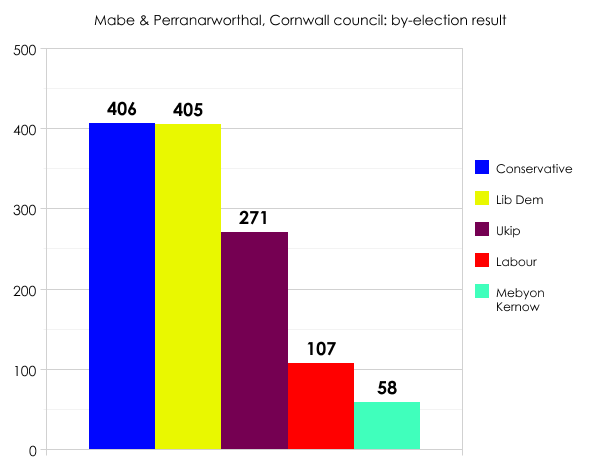 Cornwall by-election