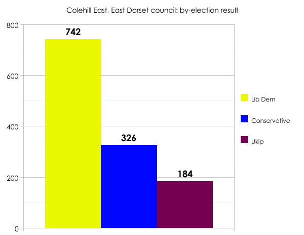 East Dorset by-election