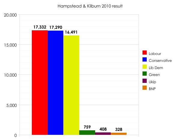 Hampstead & Kilburn 2010 result