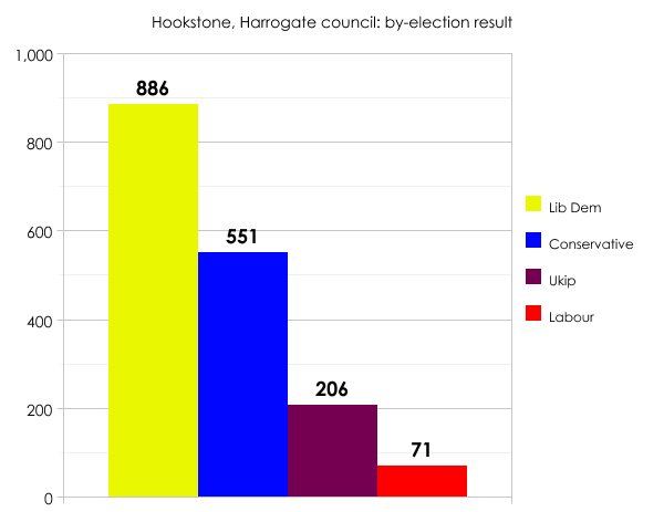Harrogate by-election