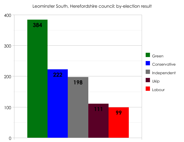 Herefordshire by-election