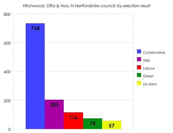 North Hertfordshire by-election