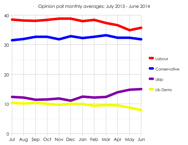 Poll averages July 2013 - June 2014
