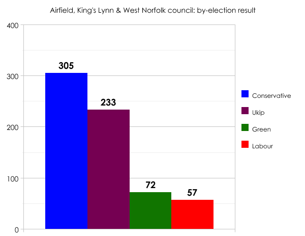 King's Lynn by-election