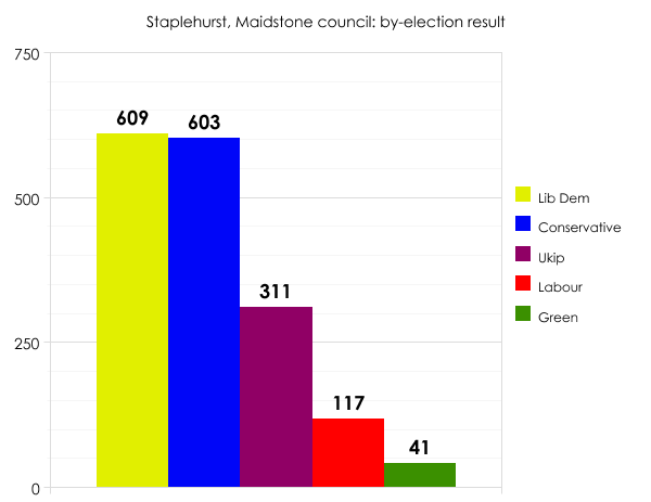 Maidstone by-election result