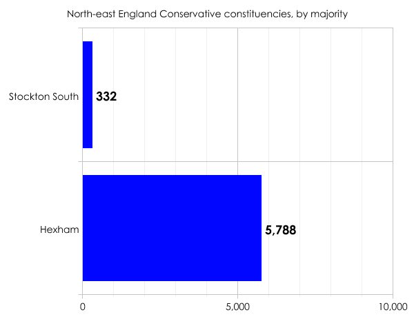 North-east Conservative constituencies