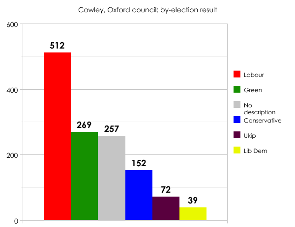 Oxford by-election