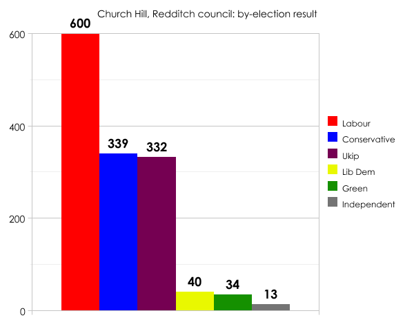 Redditch by-election