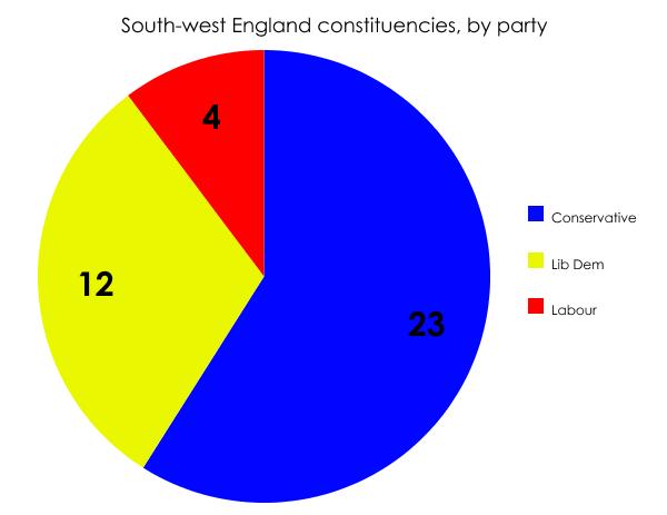 South-west England