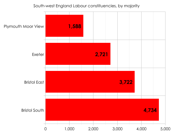 South-west England Labour