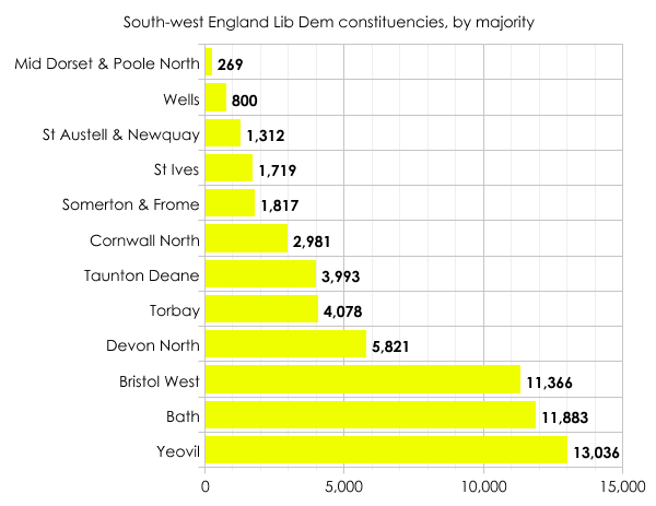 South-west England: Lib Dems