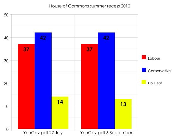 Summer 2010 polls