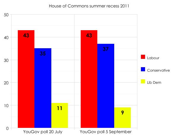 Summer 2011 polls