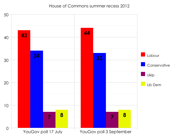 Summer 2012 polls