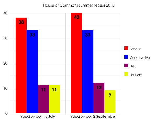 Summer 2013 polls