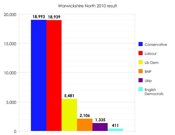 Warwickshire North 2010 result