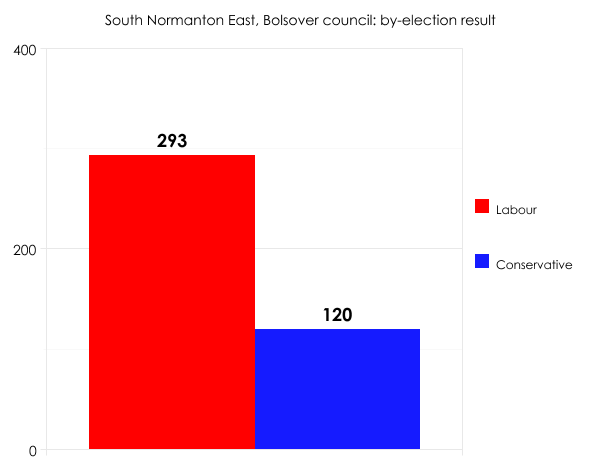 Bolsover by-election result