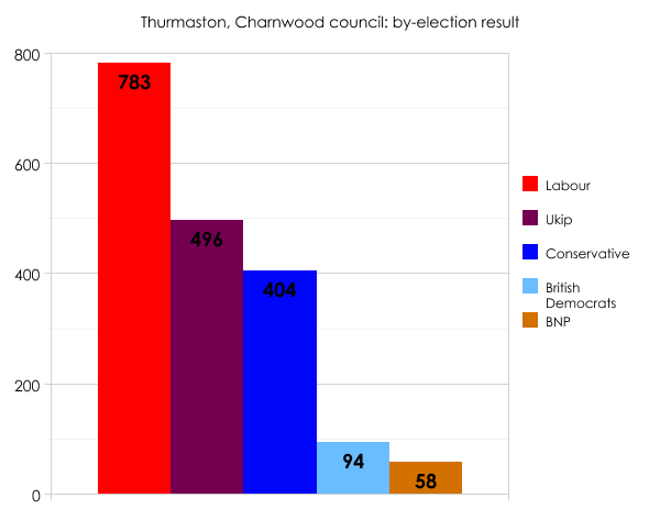 Charnwood by-election