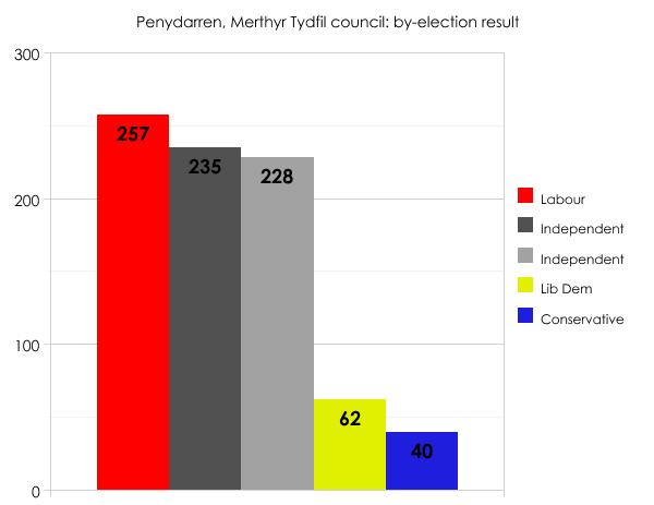 Merthyr Tydfil by-election