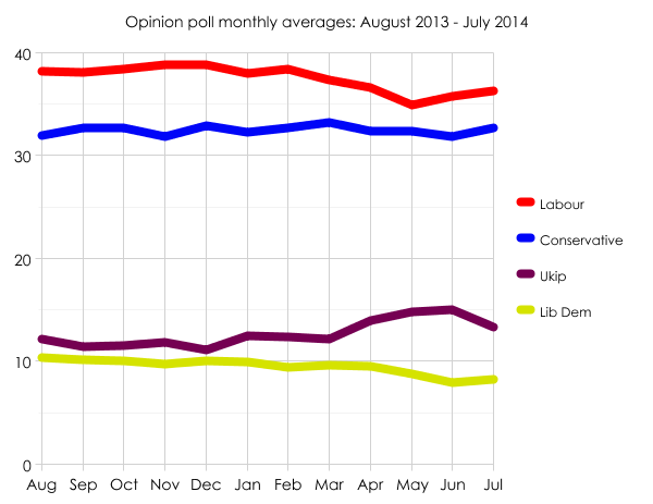 Poll averages: August 2013 - July 2014