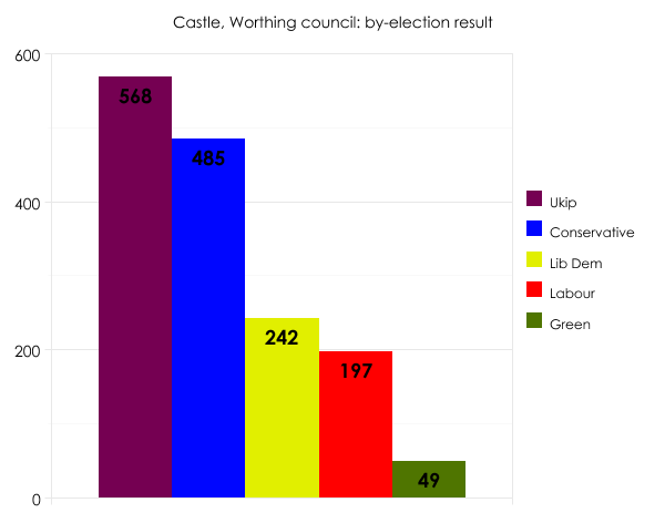 Worthing by-election
