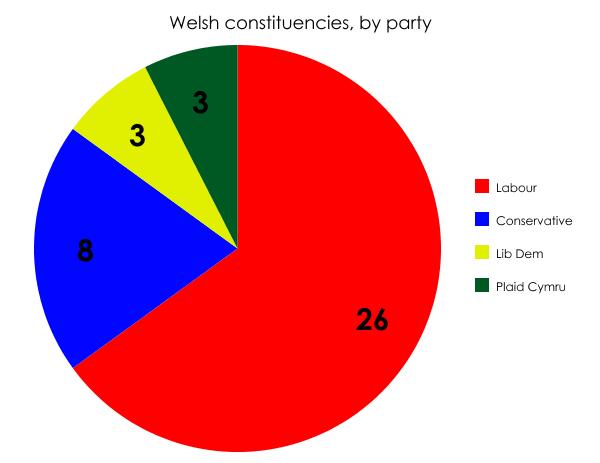 Welsh constituencies