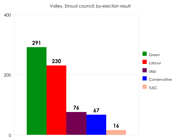 Stroud by-election