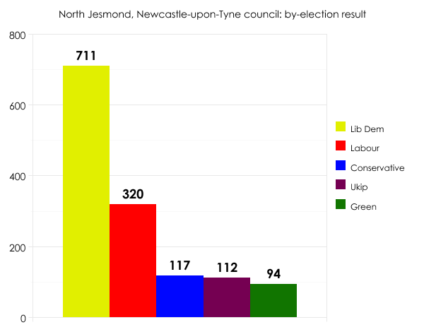 Newcastle-upon-Tyne council by-election