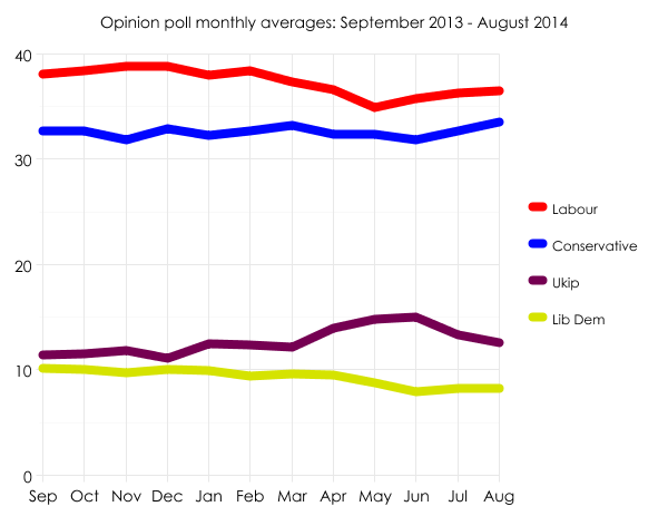 Opinion poll averages September 2013 - August 2014