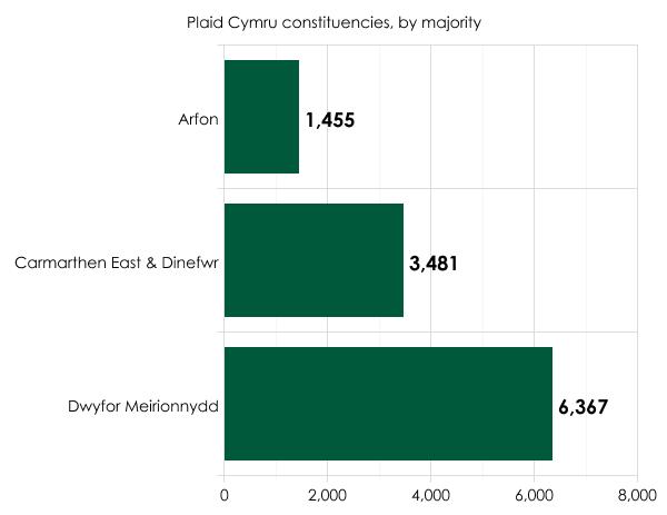 Plaid Cymru seats