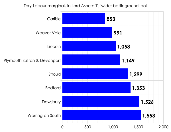 Majorities in wider Tory-Lab marginals