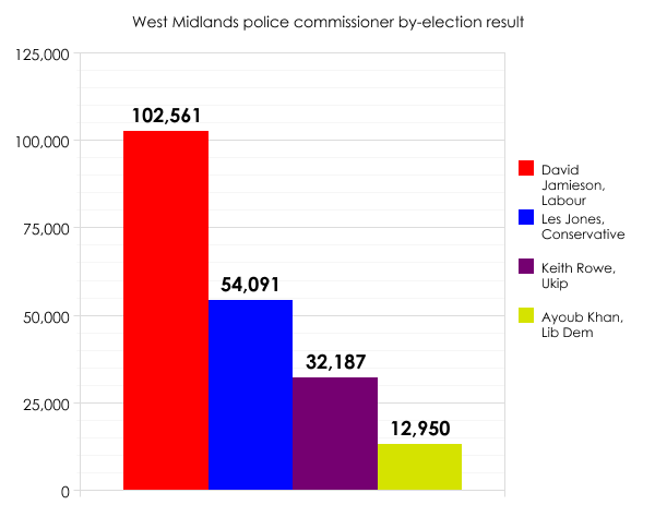 West Midlands PCC by-election result