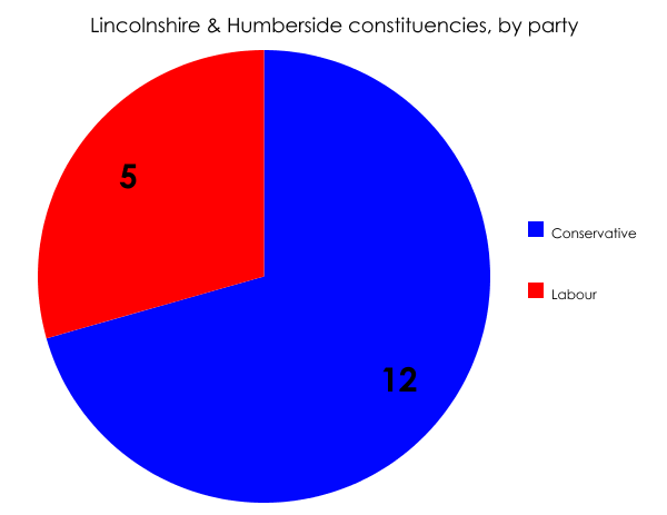 Lincolnshire & Humberside