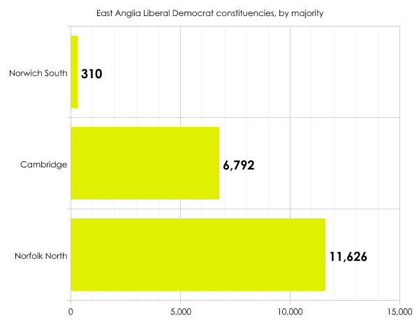 East Anglia Lib Dem constituencies