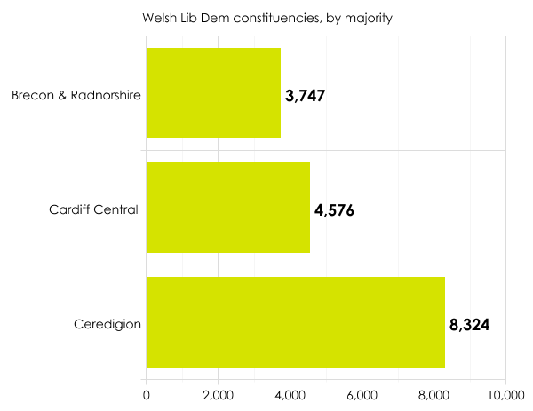Lib Dem Welsh seats