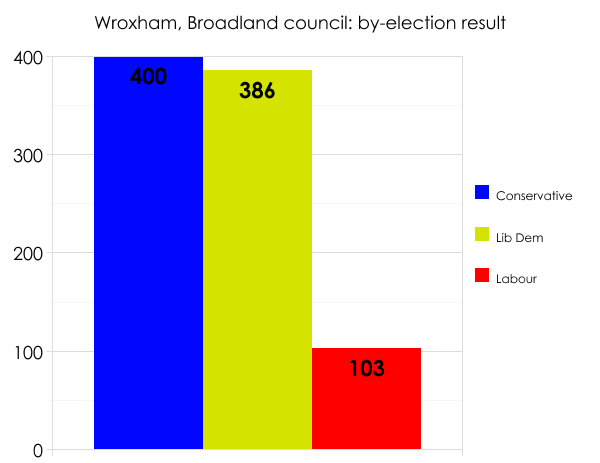 Broadland local by-election result