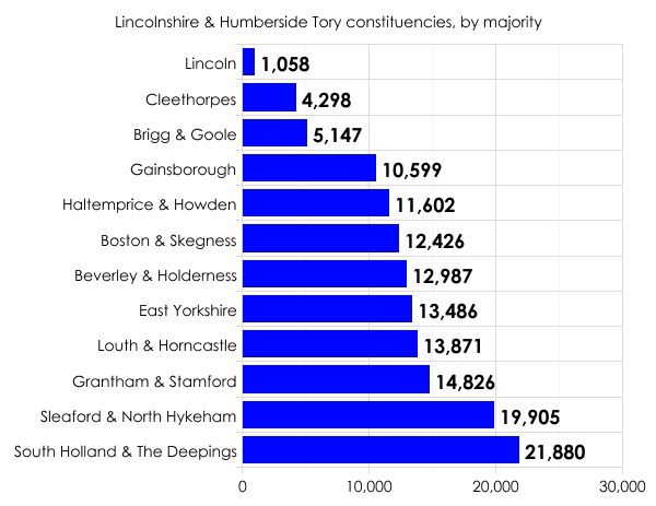 Tory seats in Lincolnshire and Humberside