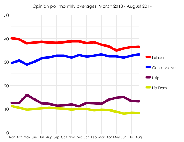 Opinion polls March 2013 - August 2014