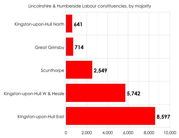 Labour's seats in Lincolnshire & Humberside