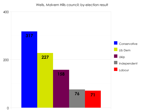 Malvern Hills by-election