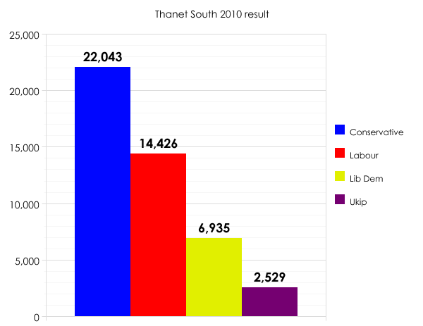 Thanet South 2010 result
