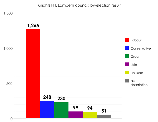 Lambeth by-election result